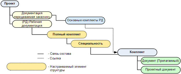 Рис. 3. Структура хранения рабочей документации