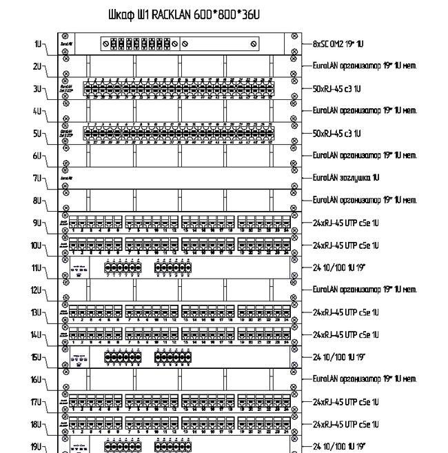 Рис. 14. Project StudioCS СКС. Схема компоновки монтажного шкафа